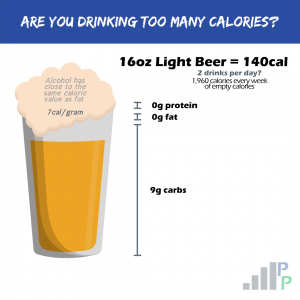 Weekend nutrition and alcohol